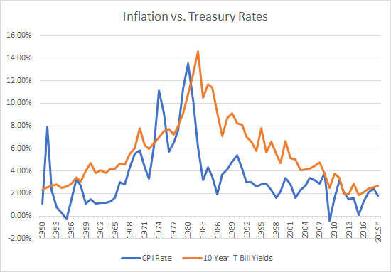 The Inflation Conundrum