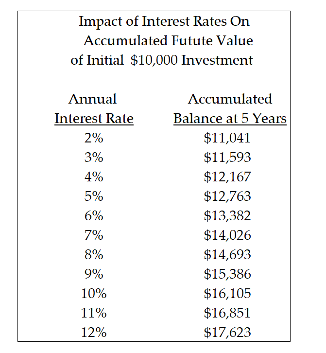 Where Do Interest Rates Come From?