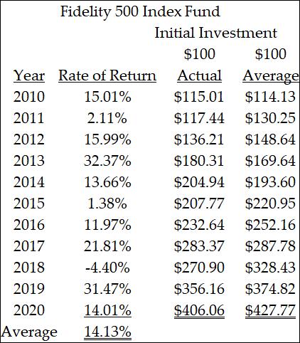 Targeted Savings