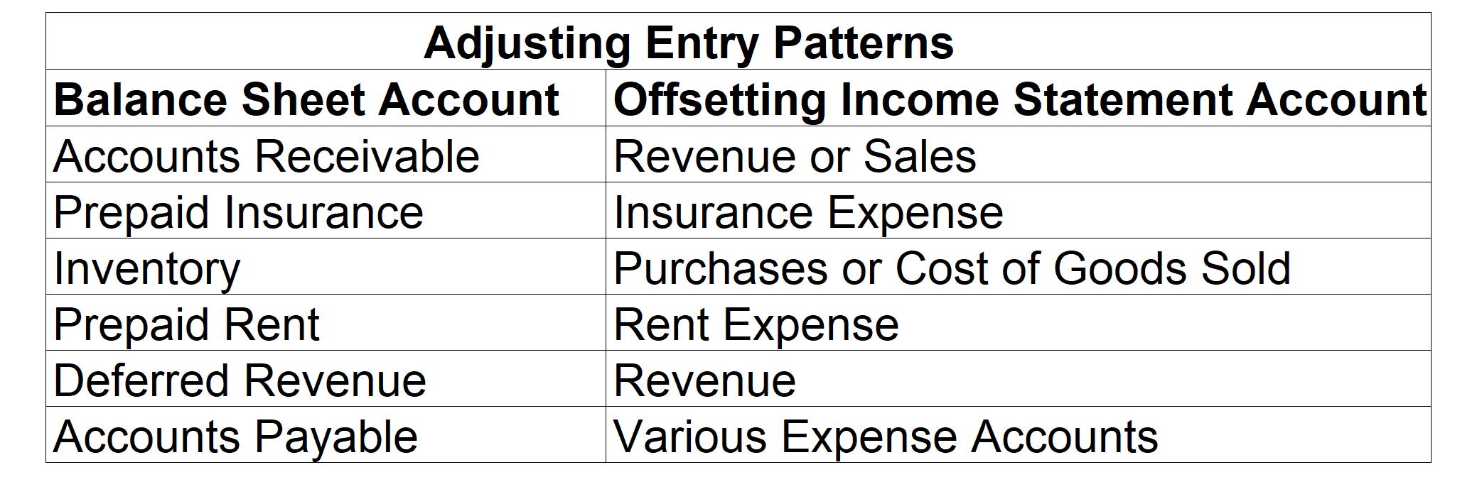 Patterns In Adjusting Entries