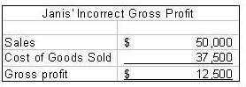 Inventory and Cost of Goods Sold 2