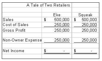 Profit vs. Compensation