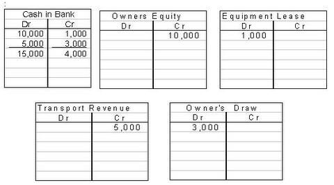 transaction accounts